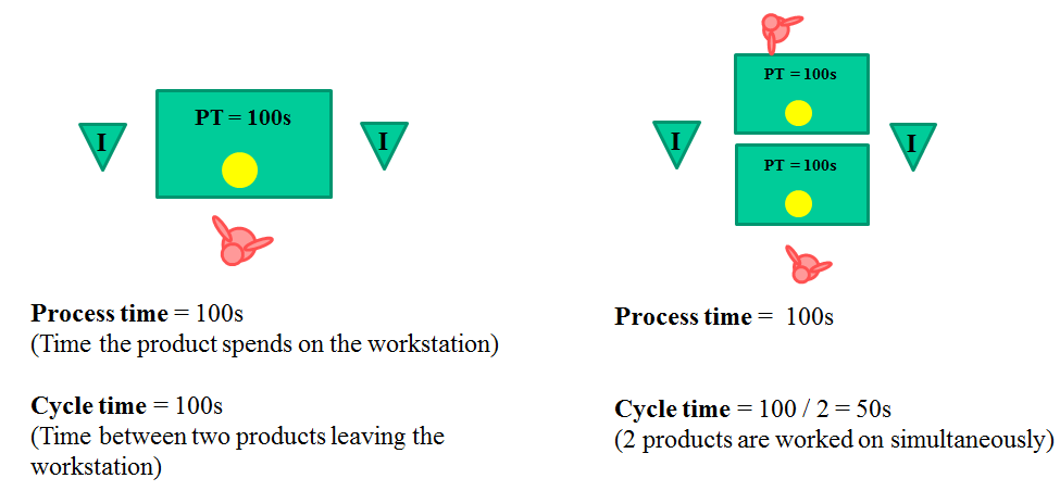 the process of cycle times given by david axson Process cycle efficiency = 182 / 860 = 21, or 21% in other words, only 21% of the process above is considered value-added to the customer data like this can help the firm increase their value-added percent to the customer by eliminating or reducing the waste in their process.