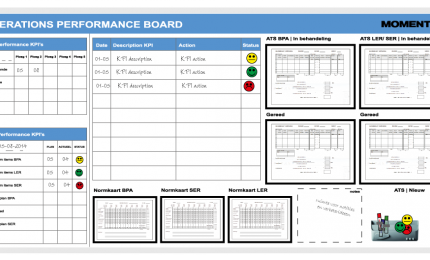 Performance Board
