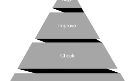 Four Levels of Lean Maturity