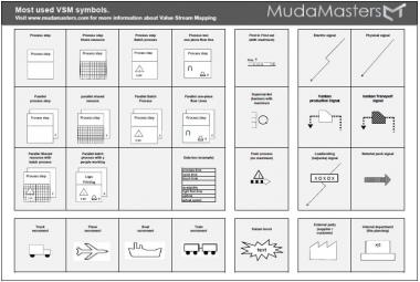 Value Stream Mapping Template | MudaMasters on