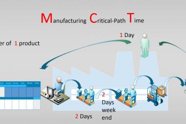 Manufacturing Critical Time